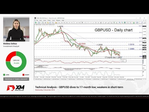 Technical Analysis: 05/12/18 - GBPUSD dives to 17-month low; weakens in short-term
