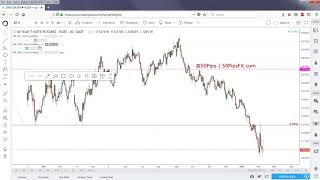 Forex & Futures Outlook | 11/02/2018