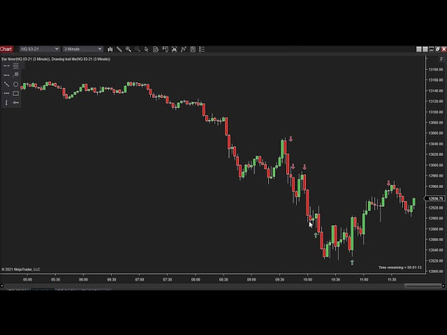 030321 -- Daily Market Review ES GC CL NQ - Live Futures Trading Call Room