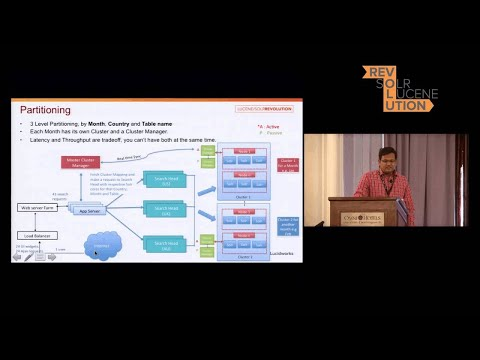 Building a Large Scale SEO/SEM Application with Apache Solr