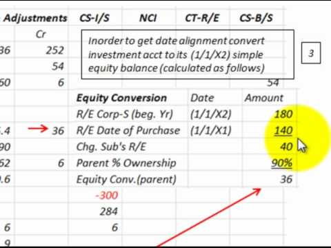 Consolidate Cost Method For Subsequent Years (Example Based On ...
