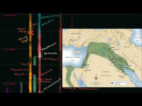 Overview of Ancient Mesopotamia