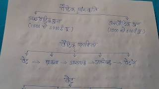 GK Trick to remember RigVeda and Vaidik Culture (Ancient Indian History) for SSC, PCS and UPSC