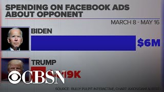 The focus of Trump and Biden's Facebook ad spending during pandemic