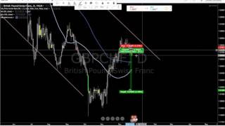 Live Trade GBPCHF Forex Price Action 1:4 Risk Reward