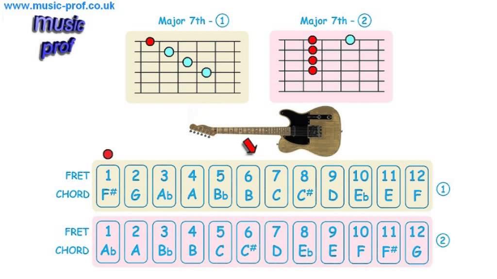 Guitar Chords - Major 7th - Minor 7th - Dominant 7th. - YouTube