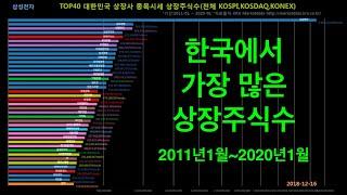 한국에서 가장 많은 상장주식수, The largest …