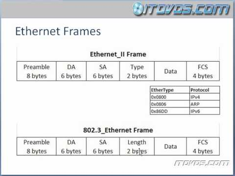 CCNA Training CBT - Ethernet Frames