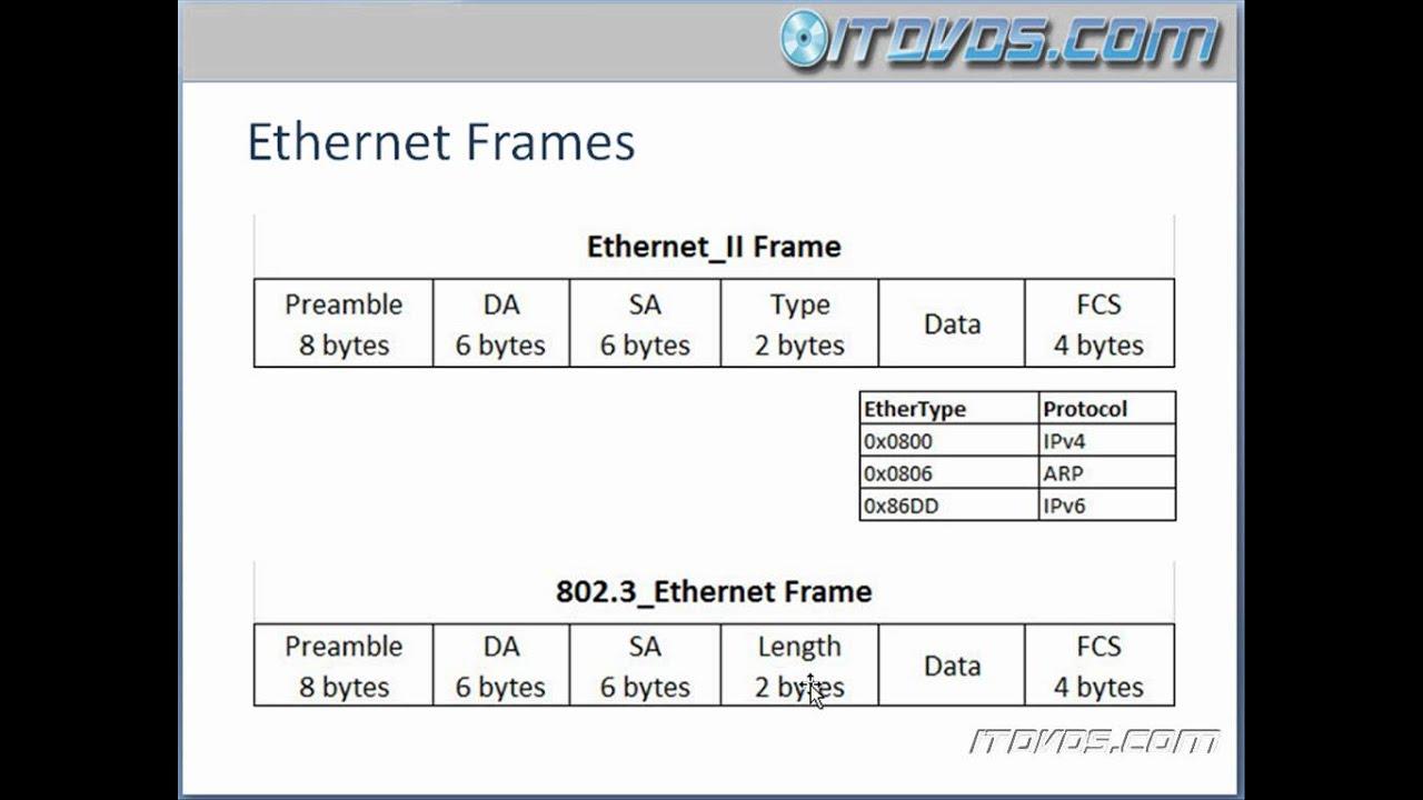 CCNA Training CBT - Ethernet Frames - YouTube