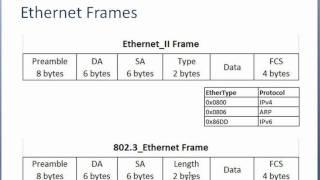 CCNA Training CBT - Ethernet Frames