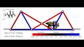 Truss Bridge Physics Project (excel Animation)