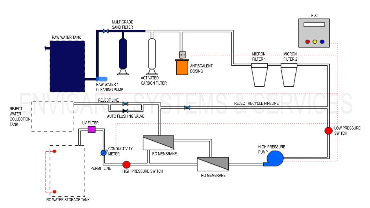 ro plant flow diagram home wiring diagrams Reverse Osmosis Line Diagram