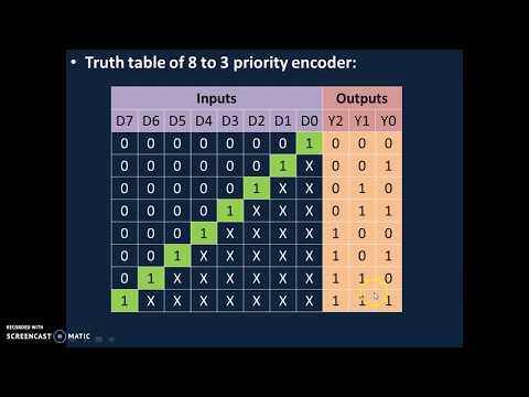 Encoder(8 to 3 Priority) - YouTubeYouTube