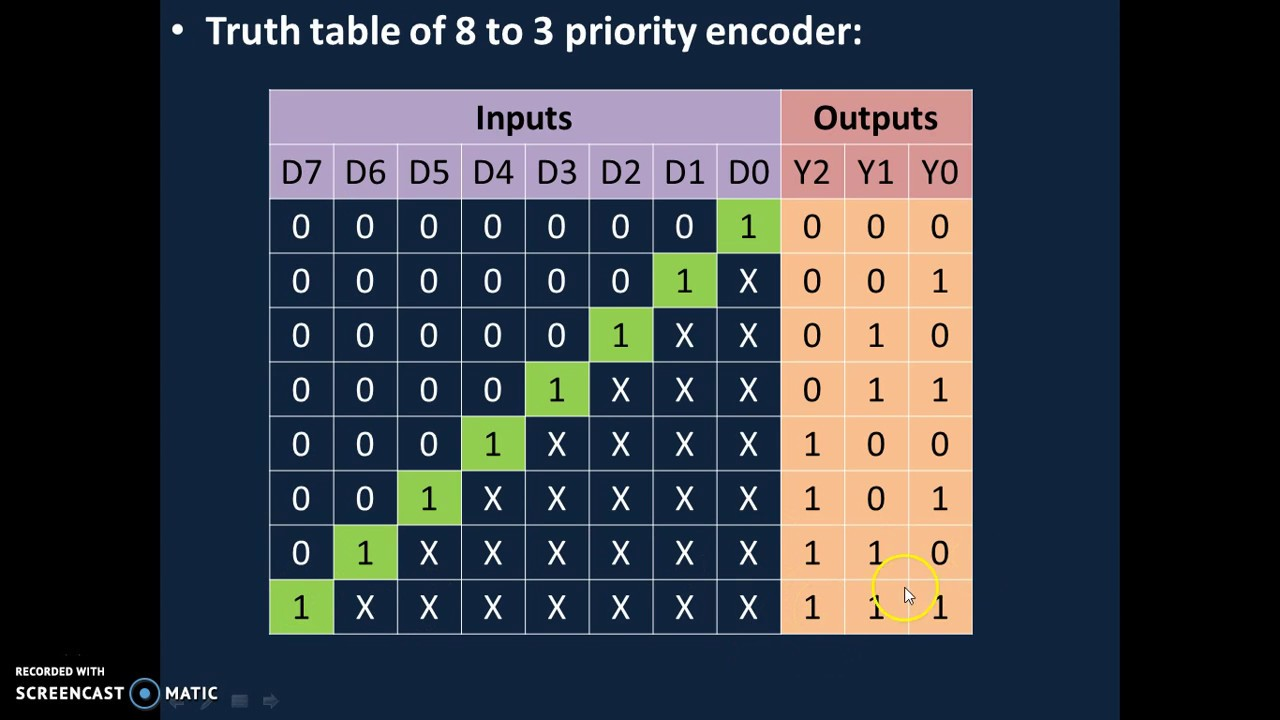 hight resolution of encoder 8 to 3 priority