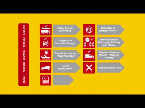 DHL Clinical Trials Logistics Overview