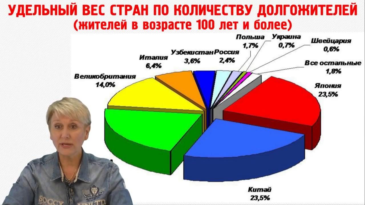 Ольга Бутакова. 7 секретов здорового долголетия
