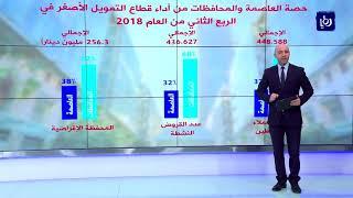 أداء شركات التمويل الأصغر في المملكة خلال الربع الثاني من العام الحالي