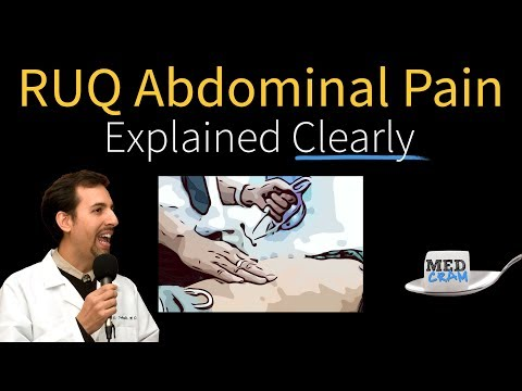 Abdominal Pain Explained Clearly - Right Upper Quadrant