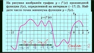 Задача 7. Урок 14. ЕГЭ по математике
