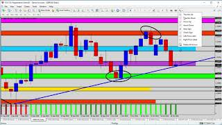 Forex Update: GBPUSD Challenging Trend Line and the Support Zone