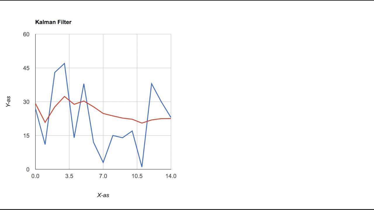 Demo simple kalman filter javascript and google charts tutorial demo simple kalman filter javascript and google charts tutorial ccuart Images