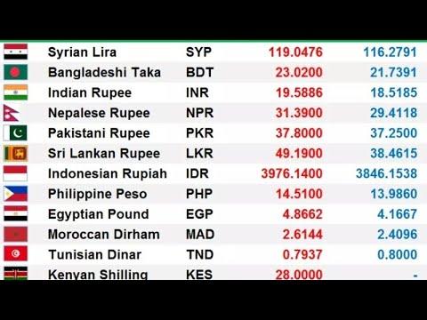 Qatari Riyal Rate Today 17 12 2018 Youtube