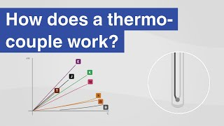 How does a thermocouple work? | Thermocouples per IEC 60584-1 and ASTM E230