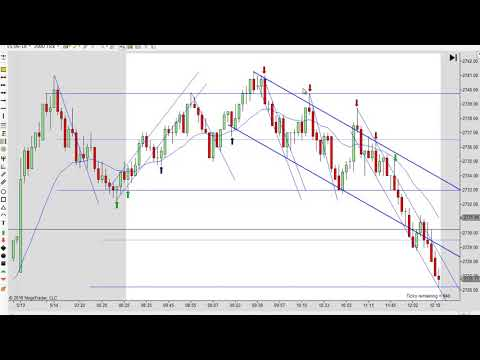 Learn How To Day Trading Using Price Action Strategies 05-14-2018