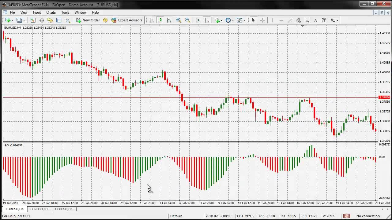 Awesome oscillator forex 10