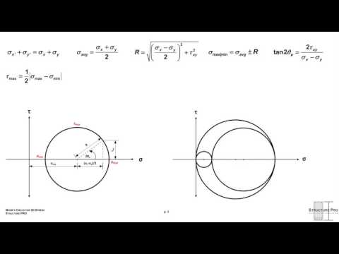 3D Mohr's Circle