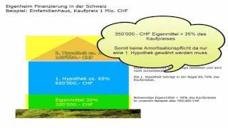 Eigenheim Finanzierung in der Schweiz