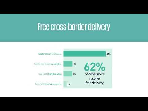 Parcel sizes and delivery cost - IPC cross-border e-commerce shopper survey 2017