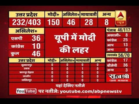 ABP Results | Latest Uttarakhand Election 2017 trends: Congress 20, BJP 45, Other 4