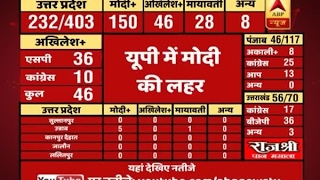 abp results   latest uttarakhand election 2017 trends congress 20 bjp 45 other 4