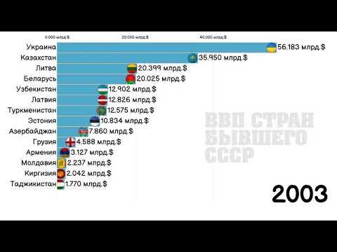 ВВП СТРАН БЫВШЕГО СССР 1992-2025.СТАТИСТИКА.ИНФОГРАФИКА.РЕЙТИНГ СТРАН