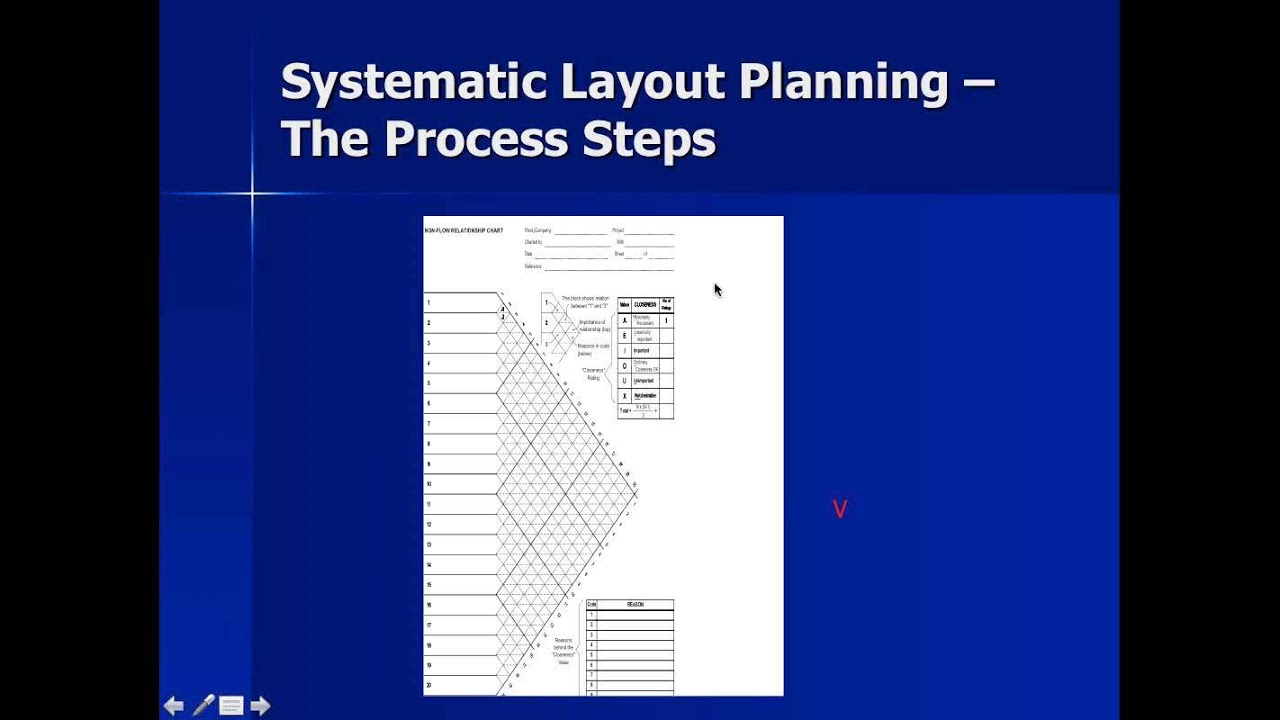 systematic layout planning webinar youtube