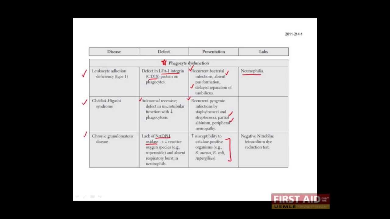 First Aid for the USMLE Step 1, IMMUNOLOGY + 18 = Immunodeficiencies  (Phagocyte defects)