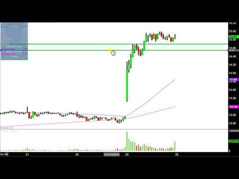 Freeport-McMoRan - FCX Stock Chart Technical Analysis for 07-25-17
