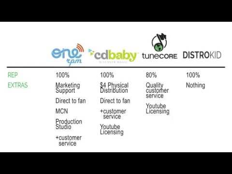 Digital Music Distribution: CD Baby vs. Tunecore vs. Onerpm vs. DistroKid - 2015 Mp3