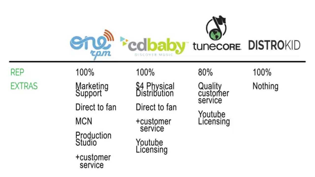Digital Music Distribution: CD Baby vs. Tunecore vs. Onerpm vs. DistroKid - 2015
