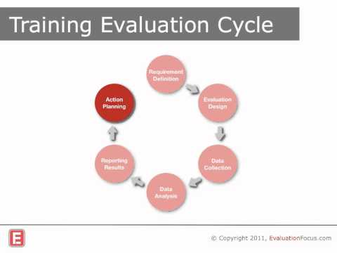 Training Evaluation: how to do it!