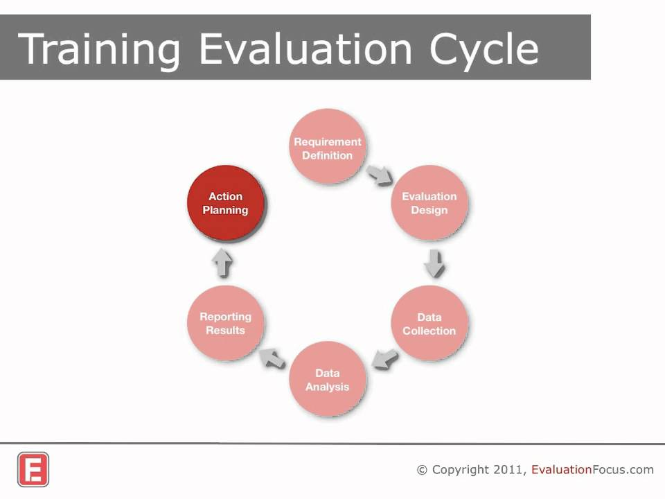 Training Evaluation How To Do It  Youtube