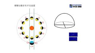 中3理科/地球と宇宙/第22回 金星② thumbnail