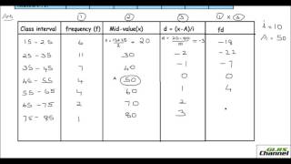 Calculating the Mean using Step deviation method