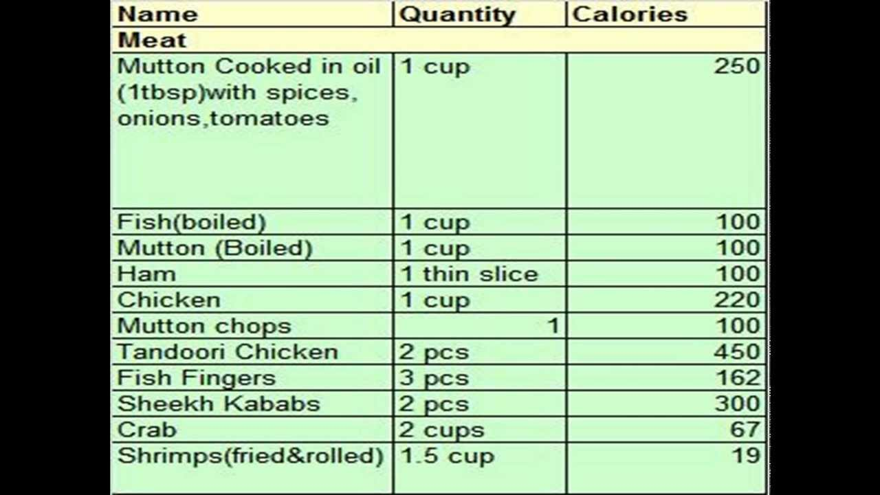Calorie Chart For Indian Food Sheet Of Common Items You