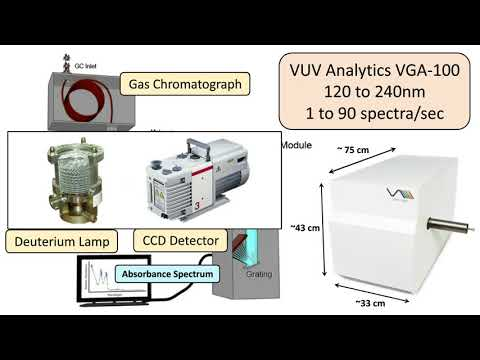 Recent Advances in the Analysis of Petroleum based Fuels Using GC-VUV