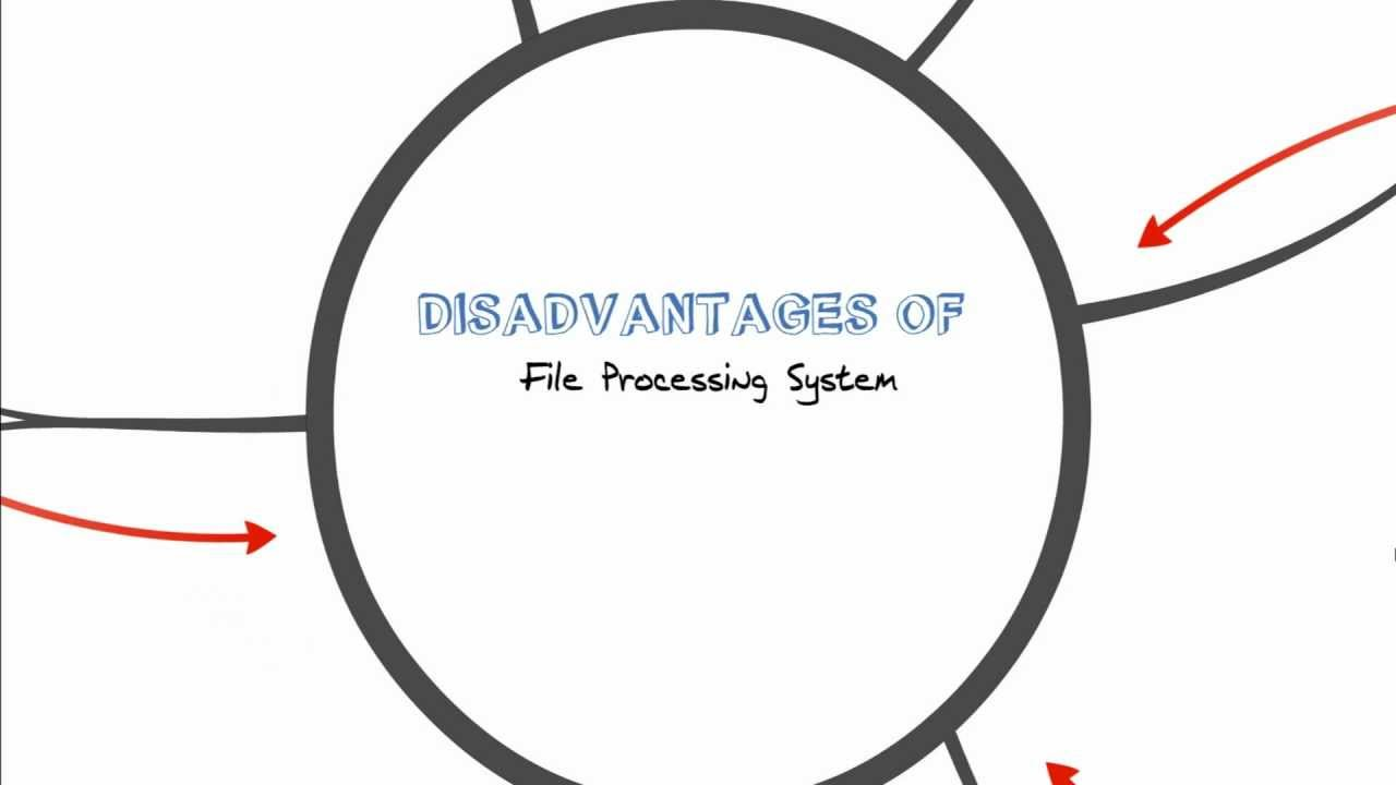 disadvantages of file processing system Batch processing system what are advantages and disadvantages of batch processing systems next post why to use server side scripting and client side scripting.