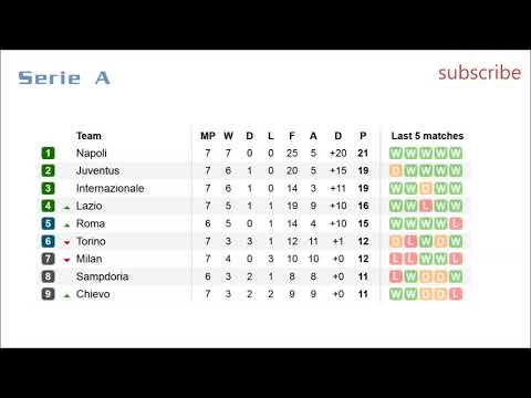 Football. seria a. table. results. fixtures. #7