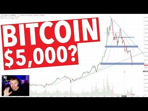 BITCOIN $5,000?