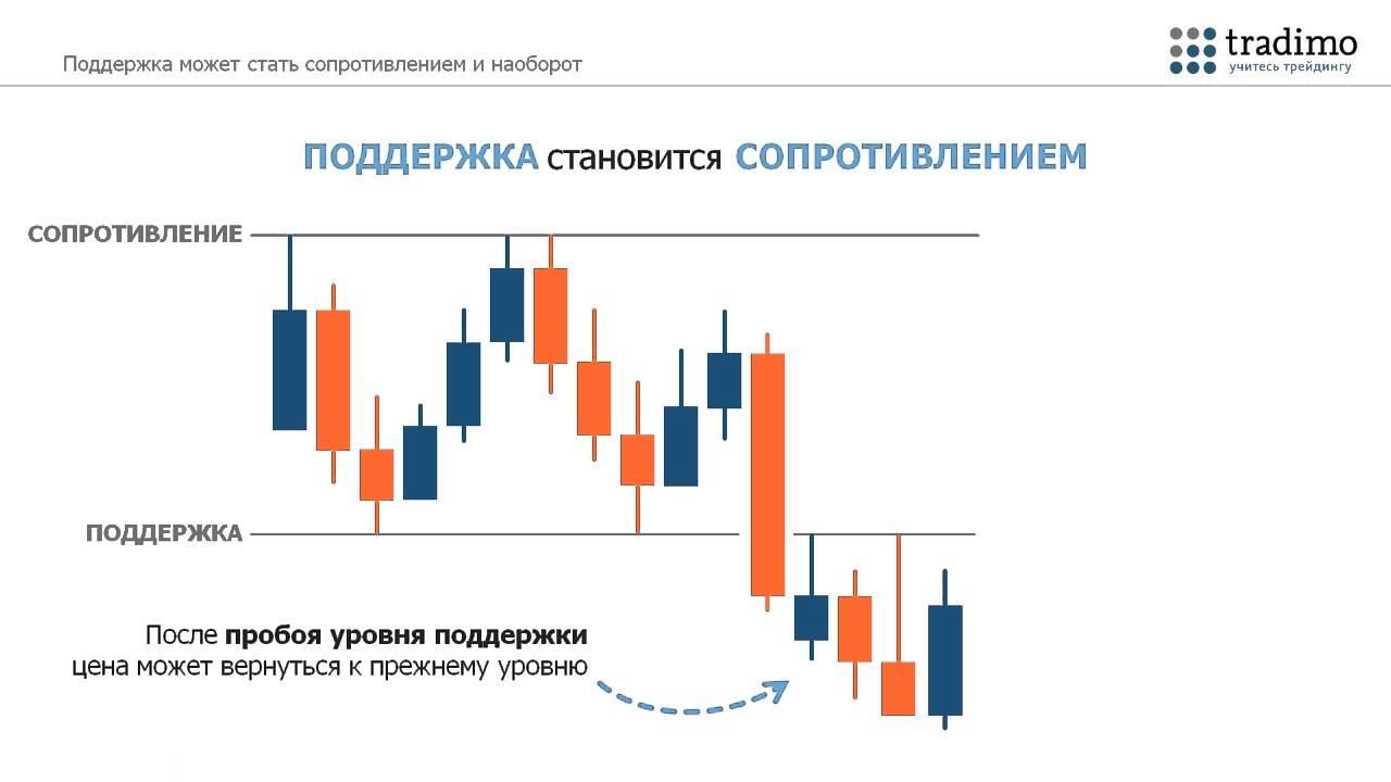 Как правильно строить линии поддержки и сопротивления форекс форекс безиндикаторные торговые системы